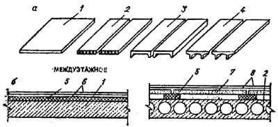 """рис. 8а, """"Перекрытия по железобетонным плитам"""", а - виды несущих плит; б - конструкции перекрытия; 1 - сплошная плита; 2 - круглопустотная плита; 3 - ребристая плита; 4 - плита типа ТТ; 5 - изоляция от ударного шума (минераловатные плиты на синтетическом связующем, мягкие древесно-волокнистые плиты); 6 - пол по стяжке; 7 - гипсобетонные плиты по лагам для звукоизоляции; 8 - по"""