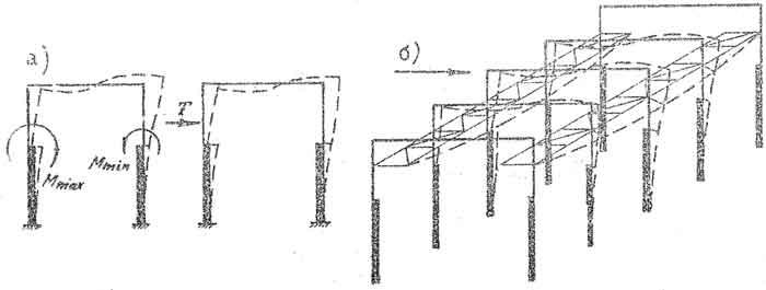 Схема воспринятая поперечных горизонтальных нагрузок