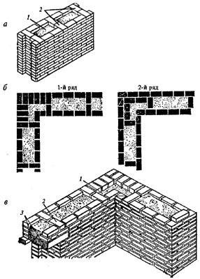 """рис. 3, """"Колодцевая кладка"""", а - фрагмент кладки; б - порядковая раскладка кирпичей при кладке прямого угла стены; в - угол стены колодцевой кладки; 1 - утеплитель; 2 - диафрагма из тычковых кирпичей; 3 - перемычки"""