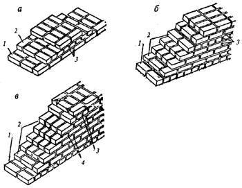 """рис. 5 (""""Двух-, трех- и шестирядная системы кладки"""", а - двухрядная система кладки; 1 - тычковый ряд; 2 - ложковый ряд; 3 - смещение вертикальных швов на четверть кирпича; б - трехрядная система кладки; 1 - тычковый ряд; 2 - ложковые ряды; 3 - совпадение трех вертикальных швов; в - шестирядная система кладки; 1 - тычковый ряд; 2 - ложковые ряды; 3 - смещение вертикальных швов на четверть кирпича; 4 - то же, на половину кирпича)"""