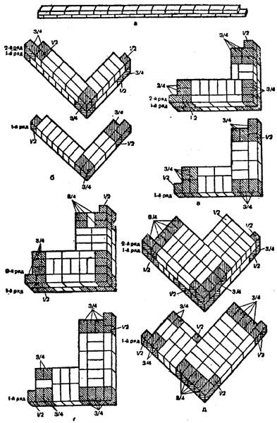 """рис. 11 (""""Кирпичная кладка стен различной толщины"""", а - в 1/2 кирпича; б - в 1 кирпич; в - в 11/2 кирпича; г - в 21/2 кирпича)"""
